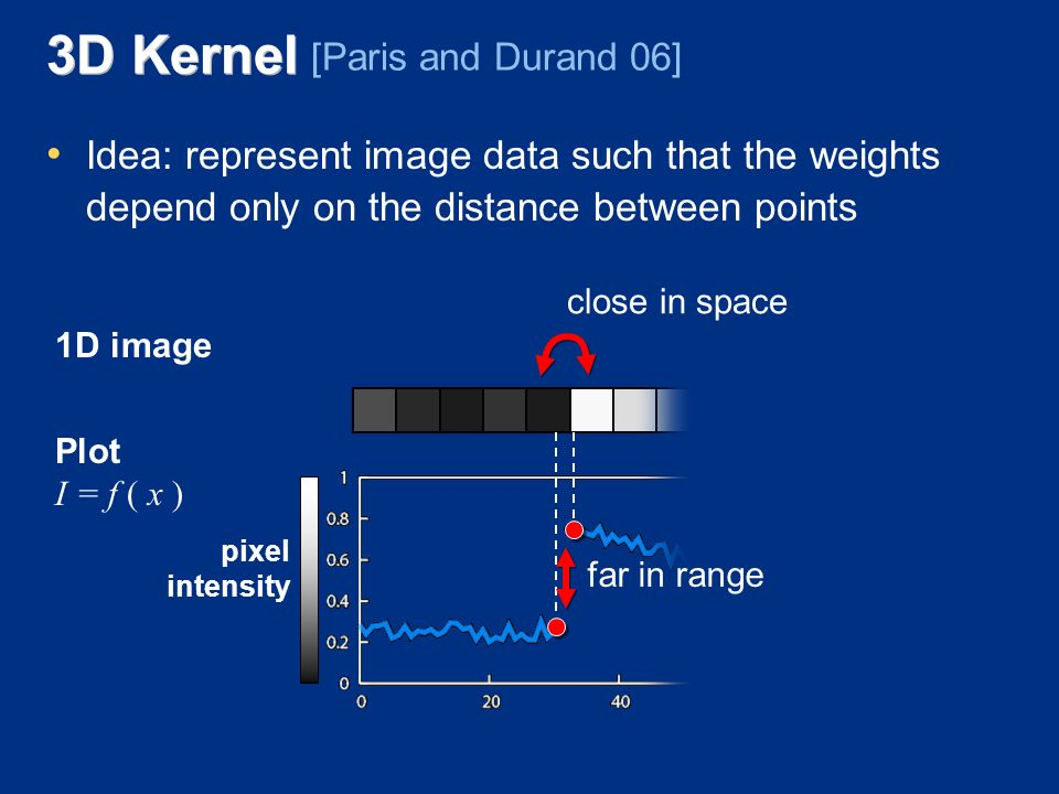 3D Kernel Idea: represent image data such that the weights depend only on the distance between points [Paris and Durand 06] pixel intensity pixel position 1D image Plot I = f ( x ) far in range close in space