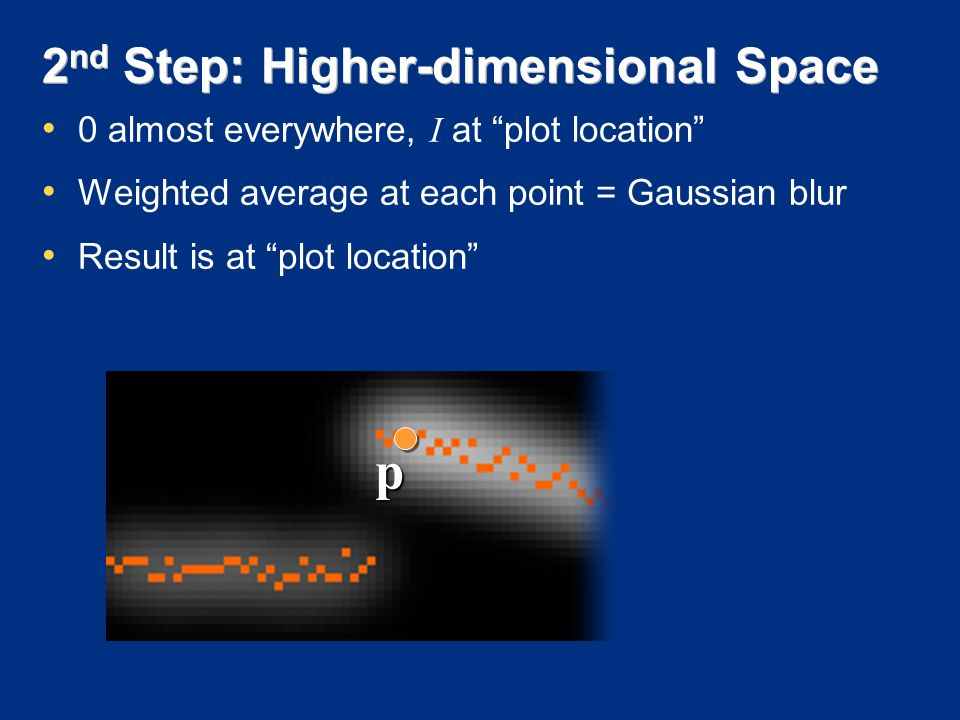 2 nd Step: Higher-dimensional Space p 0 almost everywhere, I at plot location Weighted average at each point = Gaussian blur Result is at plot location