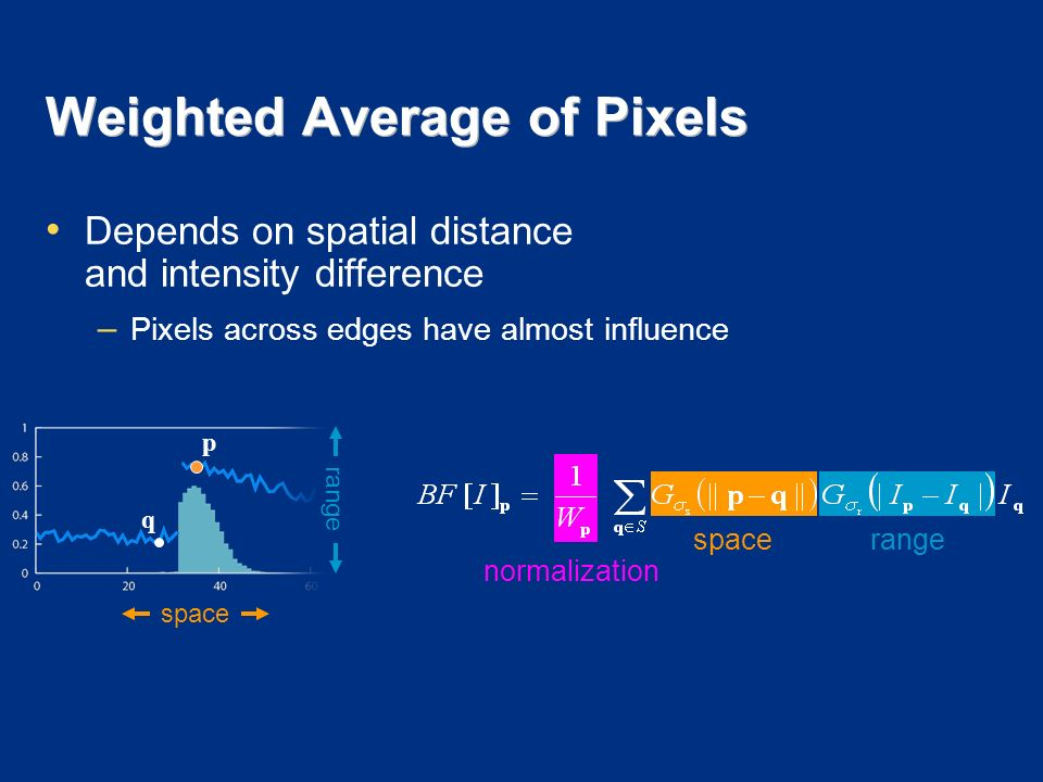 Weighted Average of Pixels spacerange normalization space range p q Depends on spatial distance and intensity difference – Pixels across edges have almost influence
