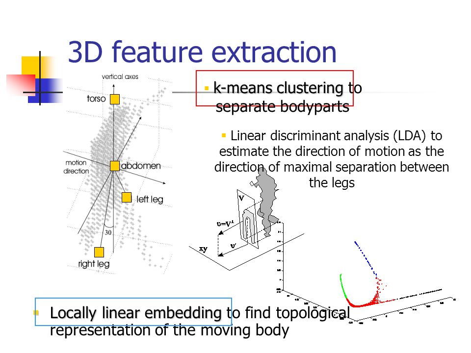 Locally linear embedding Locally linear embedding to find topological representation of the moving body 3D feature extraction Linear discriminant anal