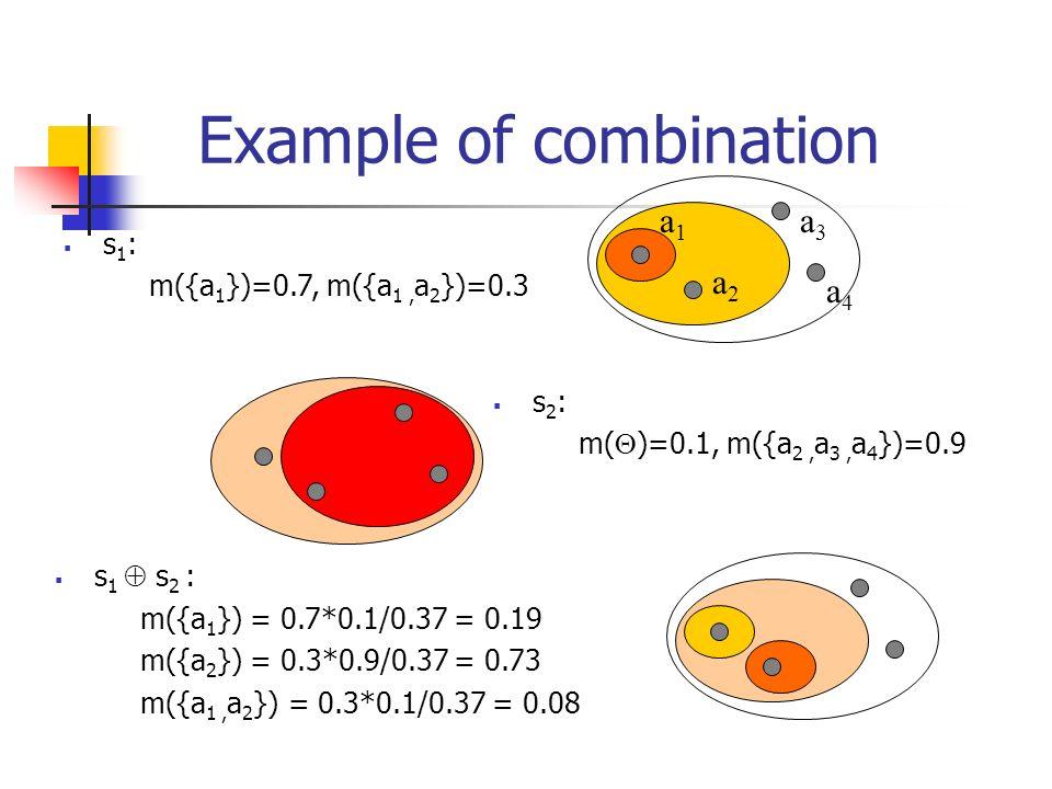 Example of combination s 1 : m({a 1 })=0.7, m({a 1, a 2 })=0.3 a1a1 a2a2 a3a3 a4a4 s 2 : m( )=0.1, m({a 2, a 3, a 4 })=0.9 s 1 s 2 : m({a 1 }) = 0.7*0