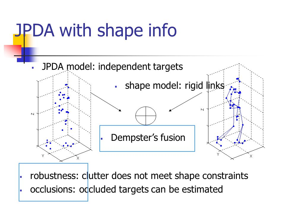 JPDA with shape info robustness: clutter does not meet shape constraints occlusions: occluded targets can be estimated JPDA model: independent targets