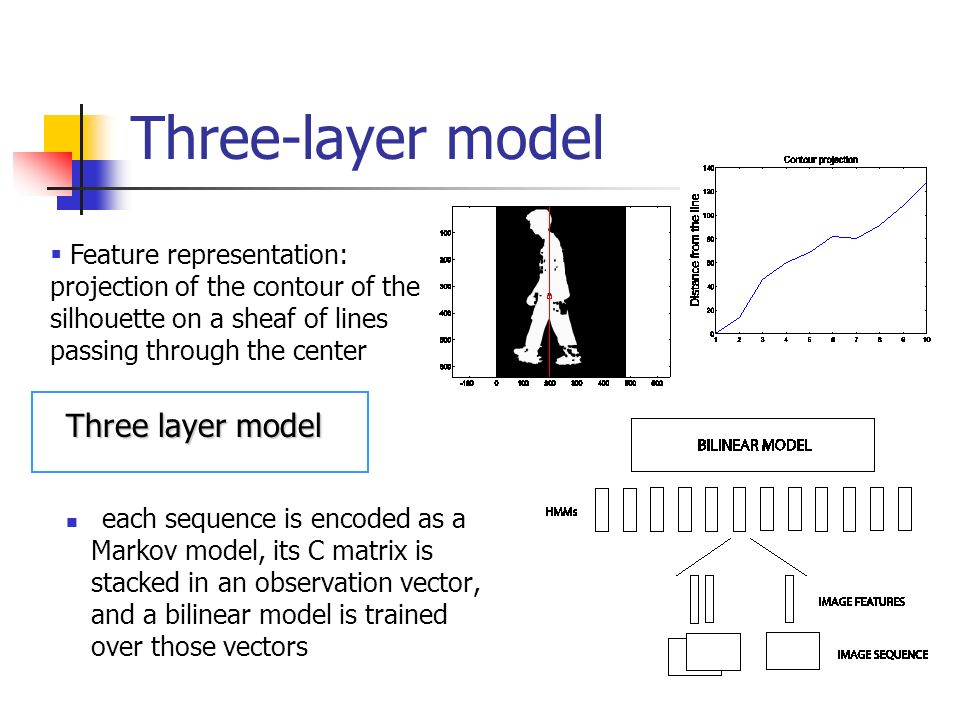 Three layer model each sequence is encoded as a Markov model, its C matrix is stacked in an observation vector, and a bilinear model is trained over t