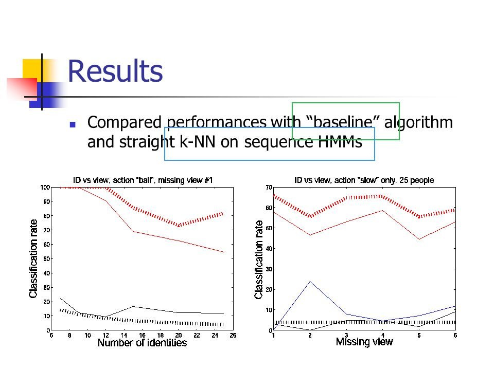 Results Compared performances with baseline algorithm and straight k-NN on sequence HMMs
