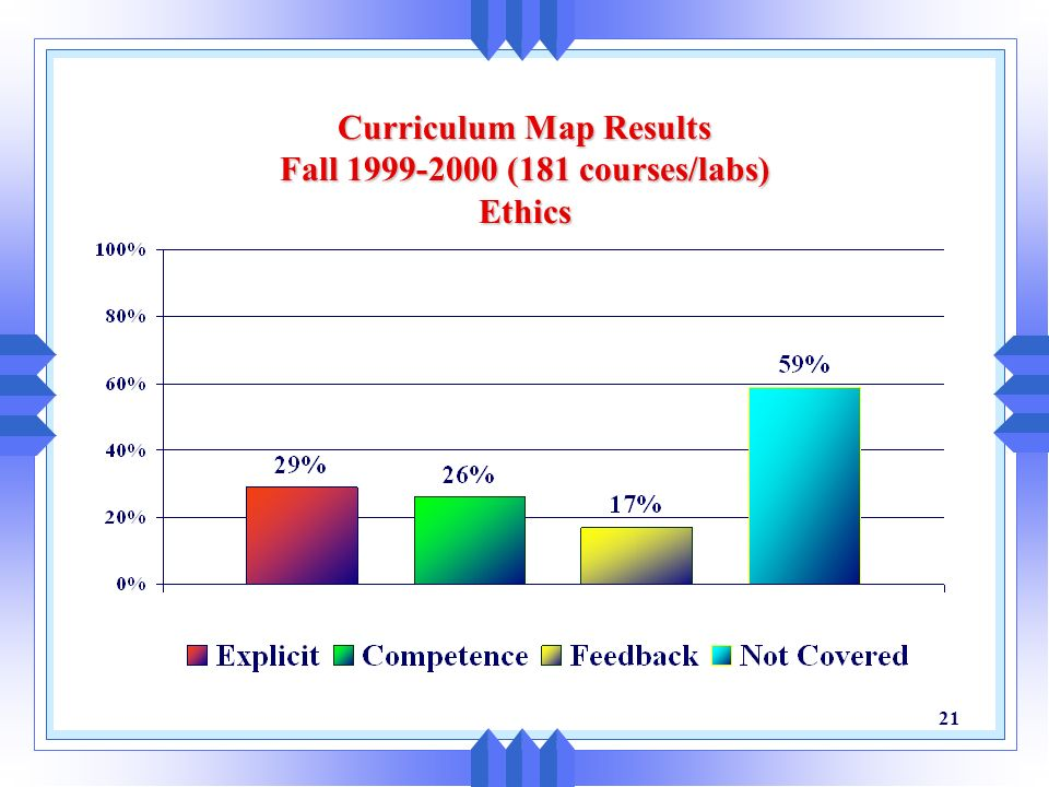 20 Curriculum Map Results Fall 1999-2000 (181 courses/labs) Communication Skills