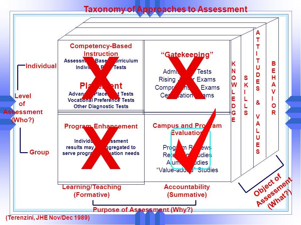 Assessment for Continuous Improvement Educational Goals & Objectives Constituents Program Outcomes Assessment: Assessment: Collection, Analysis of Evi