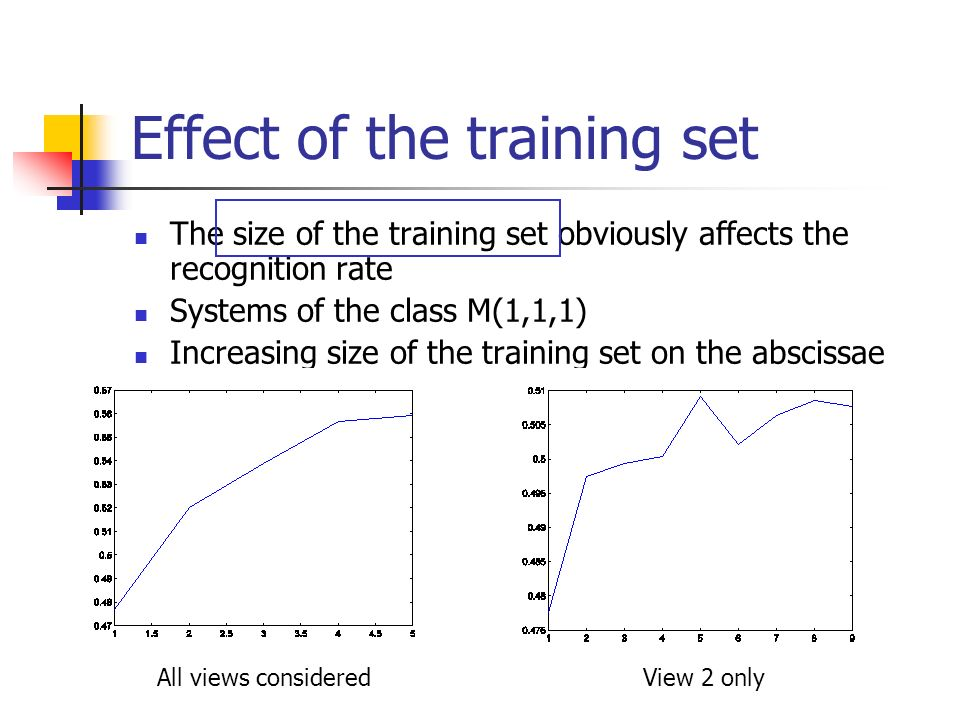 Effect of the training set The size of the training set obviously affects the recognition rate Systems of the class M(1,1,1) Increasing size of the training set on the abscissae All views considered View 2 only