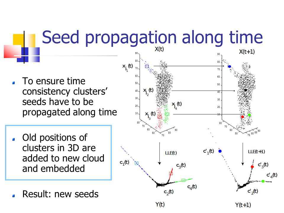 Seed propagation along time To ensure time consistency clusters seeds have to be propagated along time Old positions of clusters in 3D are added to ne