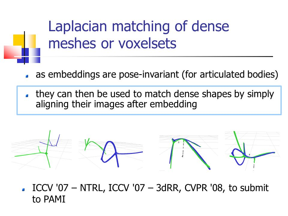 Laplacian matching of dense meshes or voxelsets as embeddings are pose-invariant (for articulated bodies) they can then be used to match dense shapes