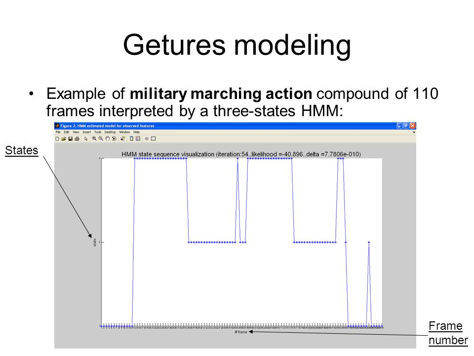 Getures modeling Example of military marching action compound of 110 frames interpreted by a three-states HMM: States Frame number