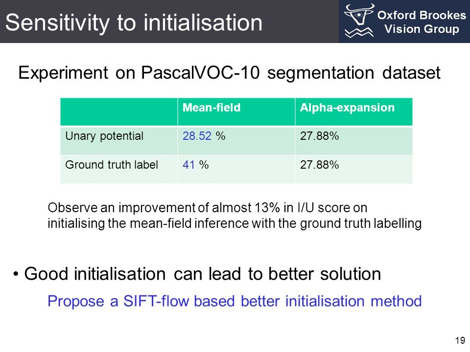 Sensitivity to initialisation 19 Experiment on PascalVOC-10 segmentation dataset Good initialisation can lead to better solution Propose a SIFT-flow b