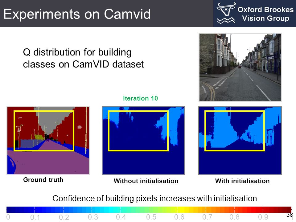 Experiments on Camvid 38 0 0.1 0.2 0.30.4 0.5 0.60.70.80.9 1 Ground truth Q distribution for building classes on CamVID dataset Iteration 10 Without i