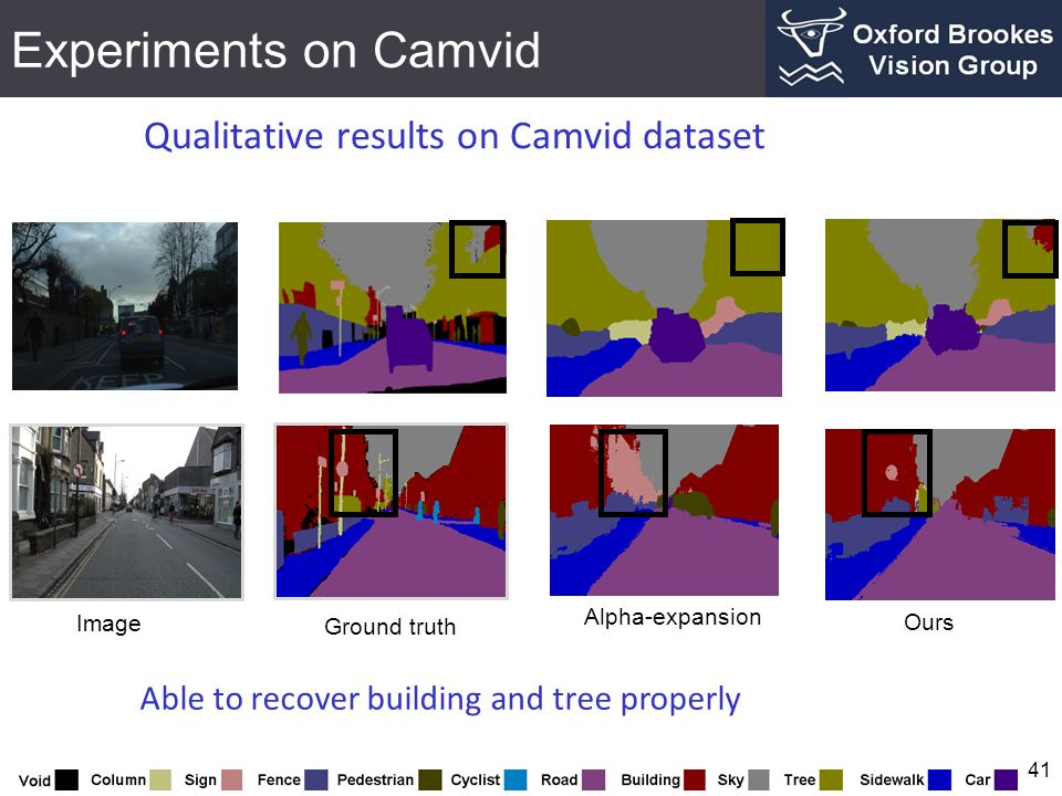 Experiments on Camvid 41 Qualitative results on Camvid dataset Image Alpha-expansion Ours Able to recover building and tree properly Ground truth
