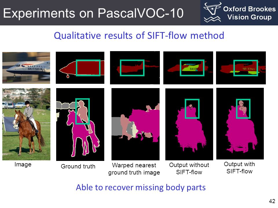 Experiments on PascalVOC-10 42 Qualitative results of SIFT-flow method Image Warped nearest ground truth image Output without SIFT-flow Output with SI
