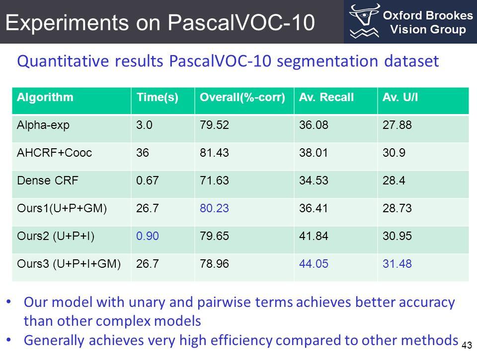 Experiments on PascalVOC-10 43 Quantitative results PascalVOC-10 segmentation dataset AlgorithmTime(s)Overall(%-corr)Av. RecallAv. U/I Alpha-exp3.079.