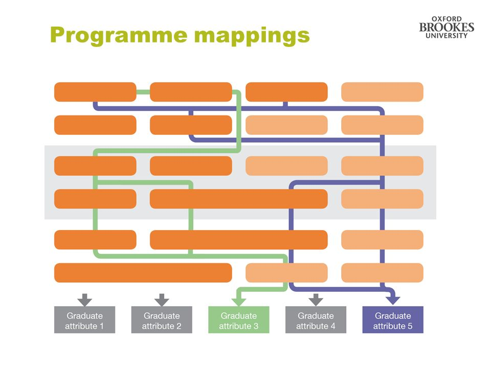 Programme mappings