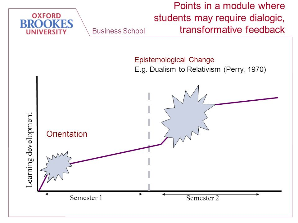 Business School Learning development Points in a module where students may require dialogic, transformative feedback Semester 1 Semester 2 Orientation