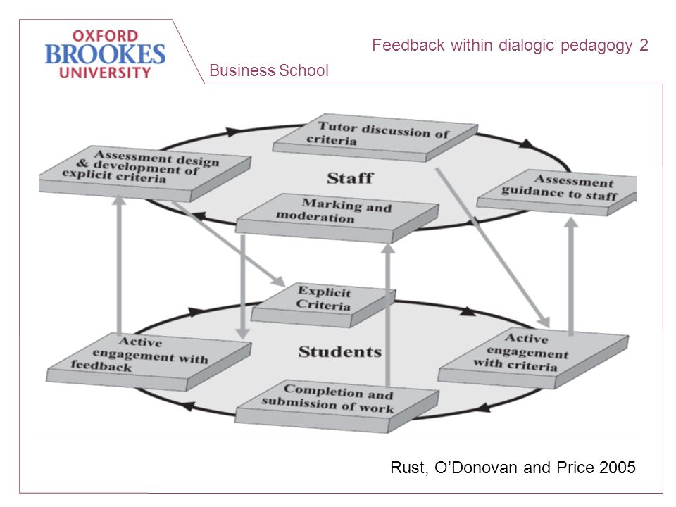 Business School Rust, ODonovan and Price 2005 Feedback within dialogic pedagogy 2