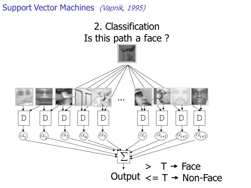 … DDDDDDDDD Output 2. Classification Is this path a face ? Support Vector Machines (Vapnik, 1995) > T Face <= T Non-Face