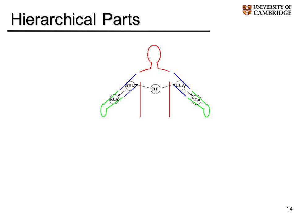 14 Hierarchical Parts