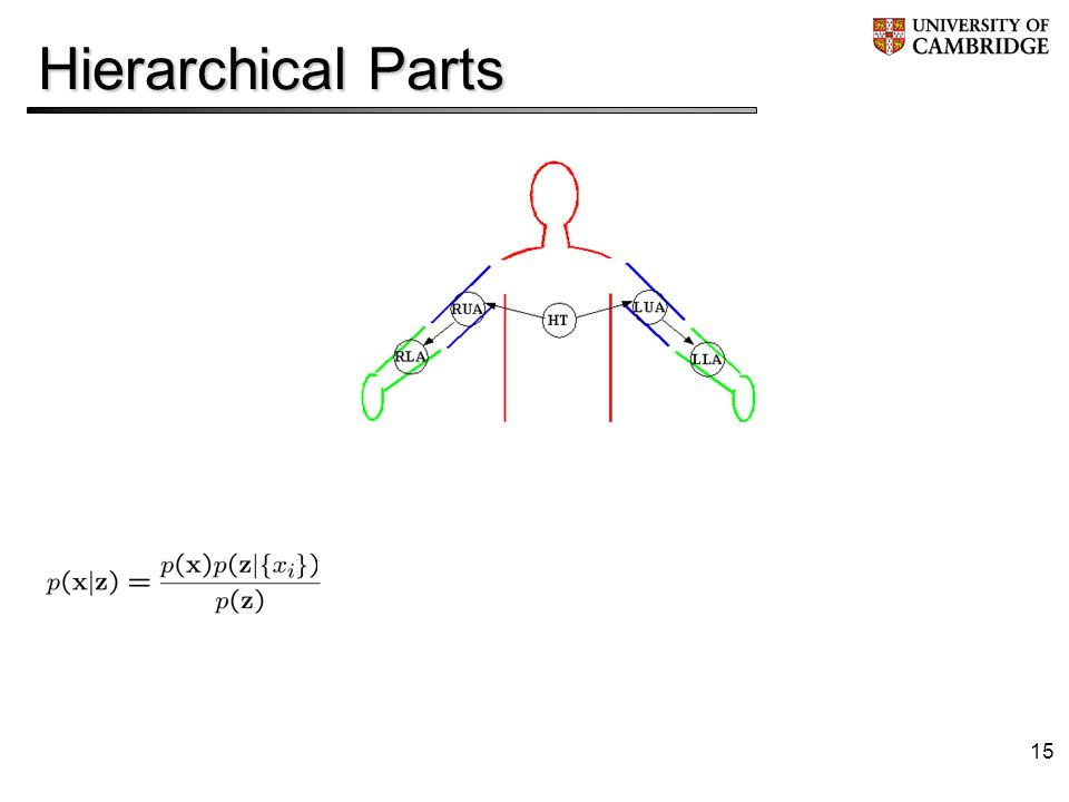 15 Hierarchical Parts