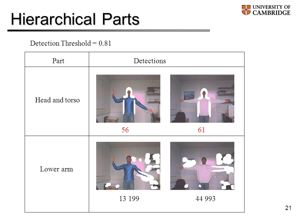 21 Hierarchical Parts Detection Threshold = 0.81 Detections Head and torso Part Lower arm