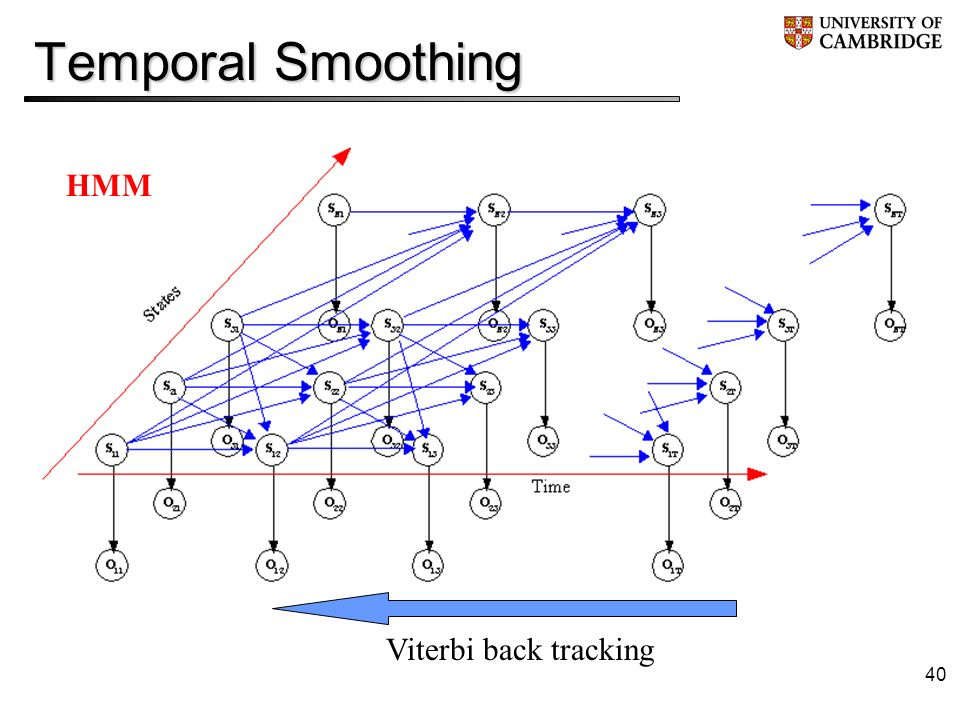 40 Temporal Smoothing HMM Viterbi back tracking