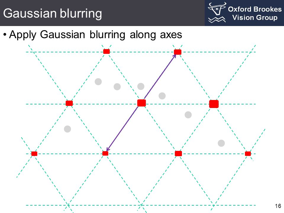 Gaussian blurring Apply Gaussian blurring along axes 16