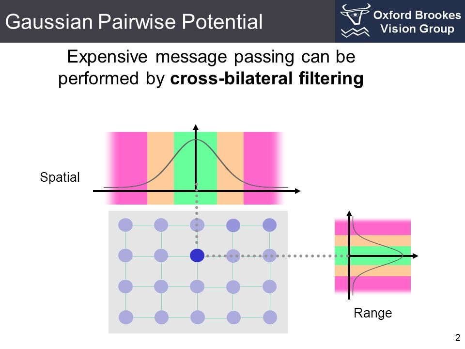 Gaussian Pairwise Potential 2 Spatial Expensive message passing can be performed by cross-bilateral filtering Range