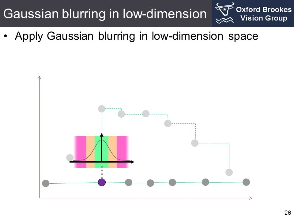 Gaussian blurring in low-dimension 26 Apply Gaussian blurring in low-dimension space