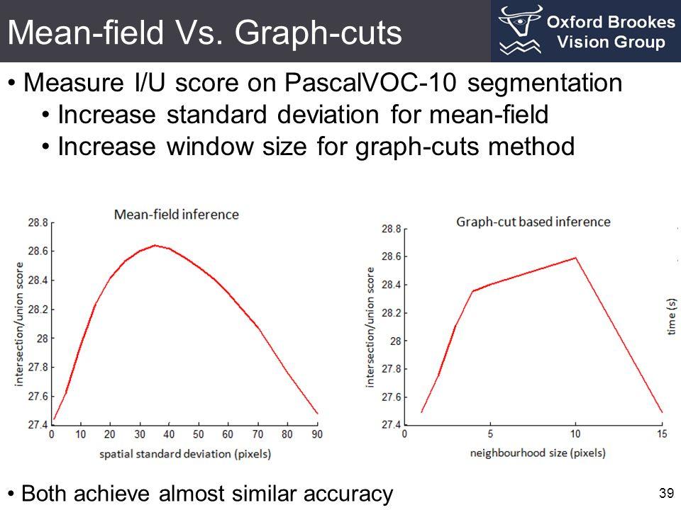 Mean-field Vs. Graph-cuts 39 Measure I/U score on PascalVOC-10 segmentation Increase standard deviation for mean-field Increase window size for graph-