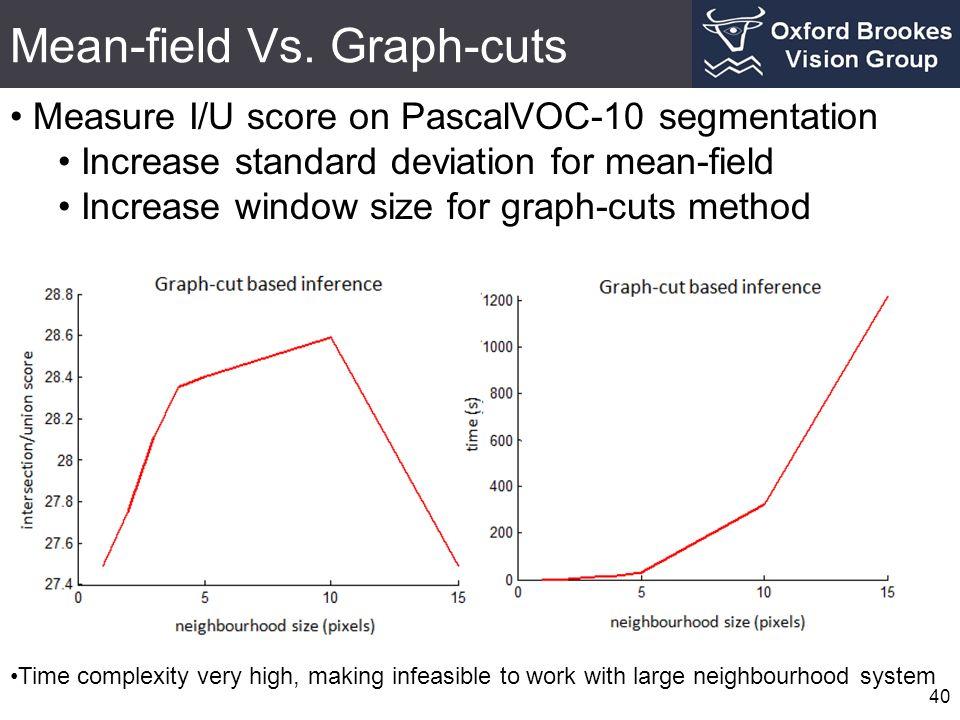 Mean-field Vs. Graph-cuts 40 Measure I/U score on PascalVOC-10 segmentation Increase standard deviation for mean-field Increase window size for graph-
