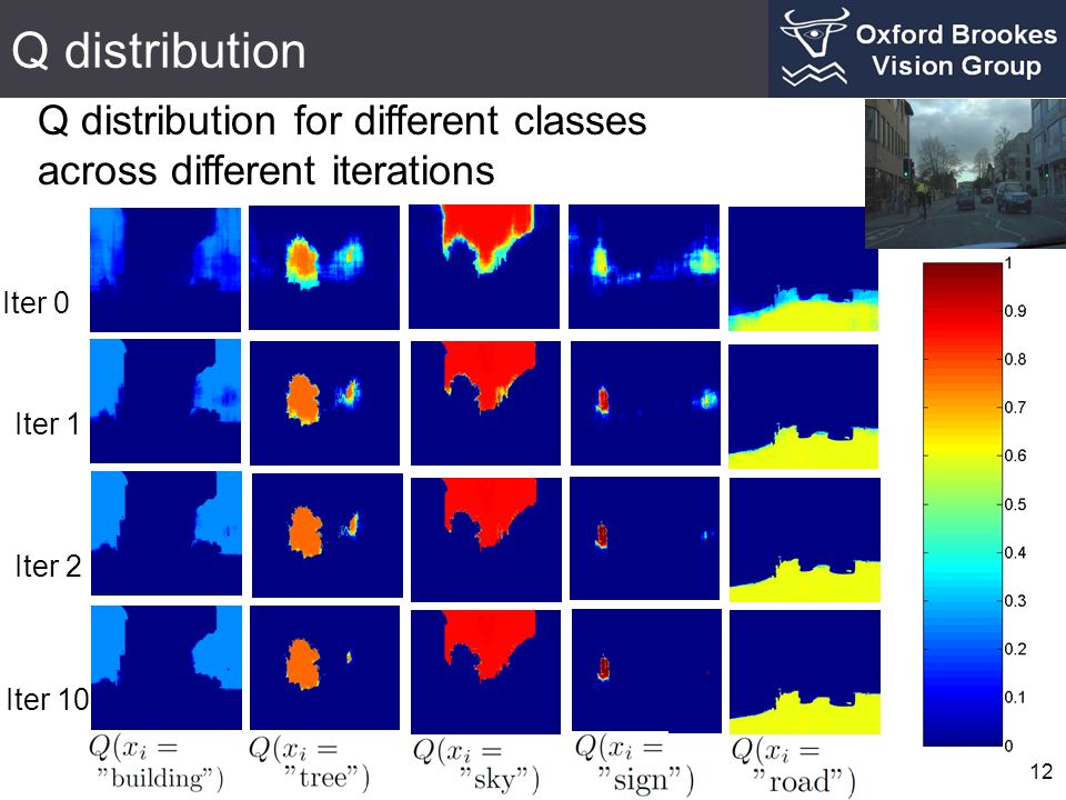 Q distribution 12 Iter 0 Iter 1 Iter 2 Iter 10 Q distribution for different classes across different iterations