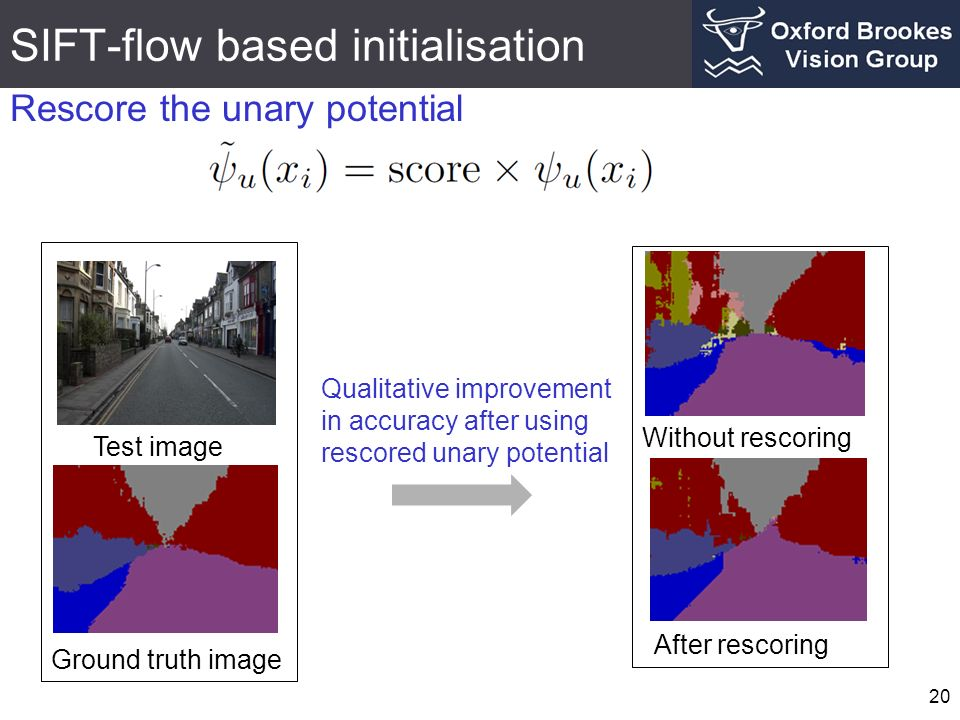 SIFT-flow based initialisation 20 Rescore the unary potential Test image Ground truth image After rescoring Without rescoring Qualitative improvement in accuracy after using rescored unary potential