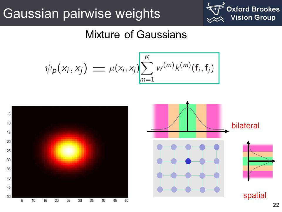 Gaussian pairwise weights 22 Mixture of Gaussians bilateral spatial