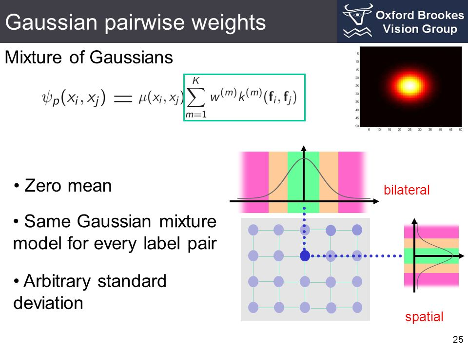 Gaussian pairwise weights 25 Zero mean Same Gaussian mixture model for every label pair bilateral spatial Mixture of Gaussians Arbitrary standard deviation