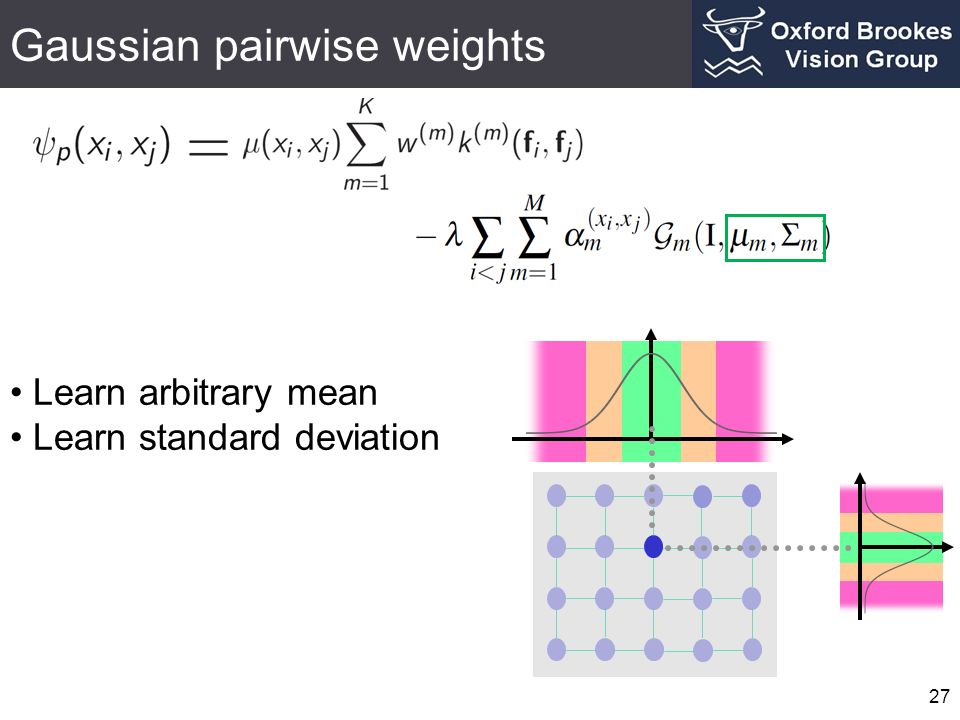 Gaussian pairwise weights 27 Learn arbitrary mean Learn standard deviation