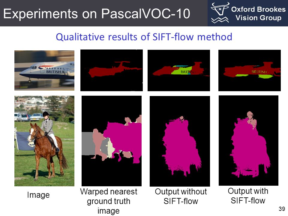 Experiments on PascalVOC-10 39 Qualitative results of SIFT-flow method Image Warped nearest ground truth image Output without SIFT-flow Output with SIFT-flow