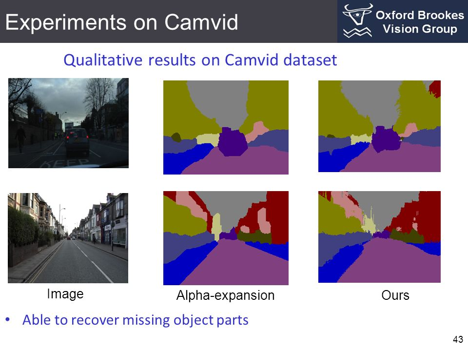 Experiments on Camvid 43 Qualitative results on Camvid dataset Image Alpha-expansionOurs Able to recover missing object parts