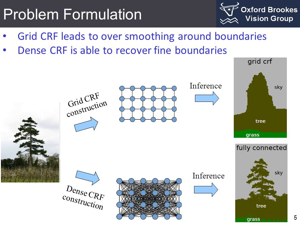Problem Formulation 5 Grid CRF leads to over smoothing around boundaries Dense CRF is able to recover fine boundaries Grid CRF construction Dense CRF construction Inference
