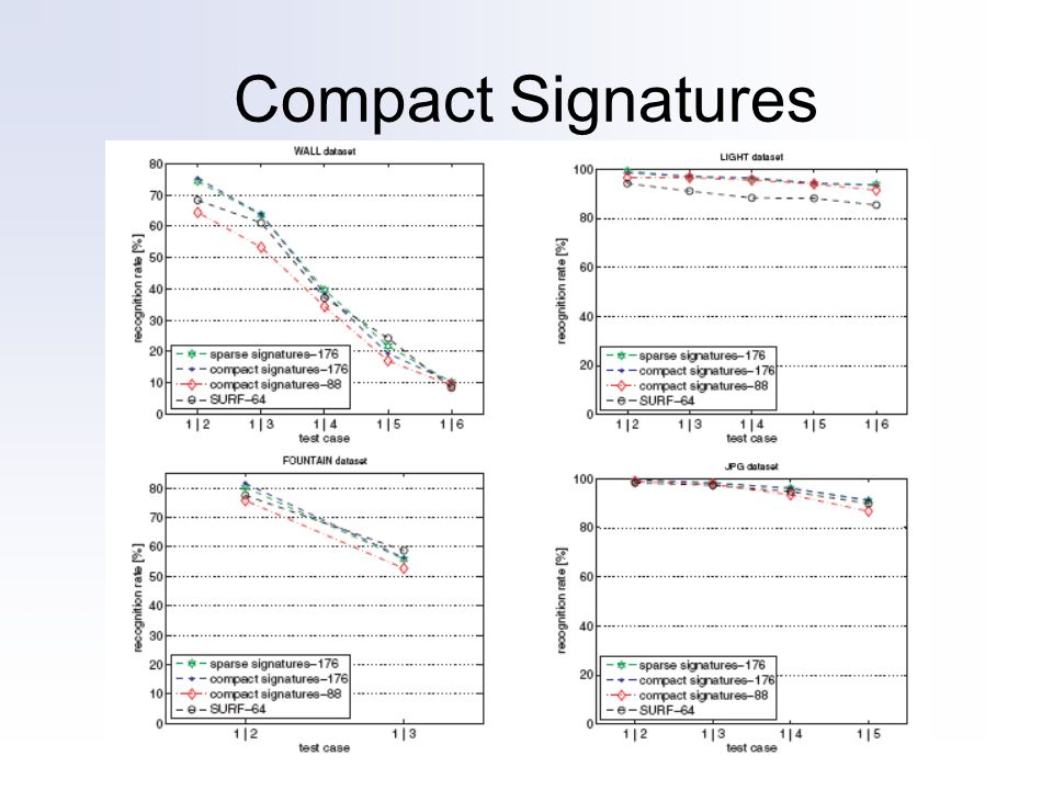 Compact Signatures