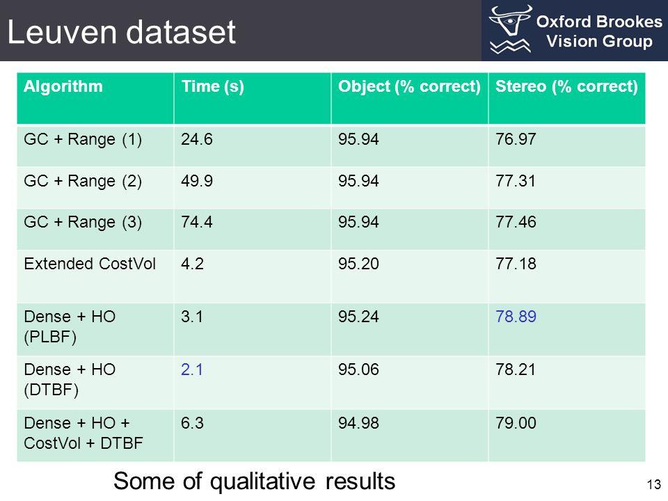Leuven dataset 13 Some of qualitative results AlgorithmTime (s)Object (% correct)Stereo (% correct) GC + Range (1)24.695.9476.97 GC + Range (2)49.995.9477.31 GC + Range (3)74.495.9477.46 Extended CostVol4.295.2077.18 Dense + HO (PLBF) 3.195.2478.89 Dense + HO (DTBF) 2.195.0678.21 Dense + HO + CostVol + DTBF 6.394.9879.00