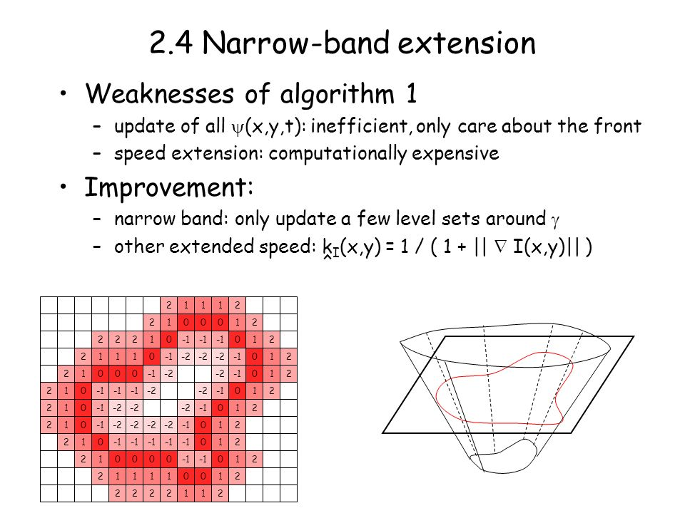 2.4 Narrow-band extension Weaknesses of algorithm 1 –update of all (x,y,t): inefficient, only care about the front –speed extension: computationally expensive Improvement: –narrow band: only update a few level sets around –other extended speed: k I (x,y) = 1 / ( 1 + || I(x,y)|| ) ^ 0 0 0 0000 00 0 0 0 0 0 0 0 0 000 0 0 000 0 -2 1 1 1 1 1 1 1 1 111 1 1 111 1 1 1 1 1 1 1111 11 1 1 2 2 2 2 2 2 2 22 2 222 2 2 2 2 2 2 2 2 22222 2 2 2