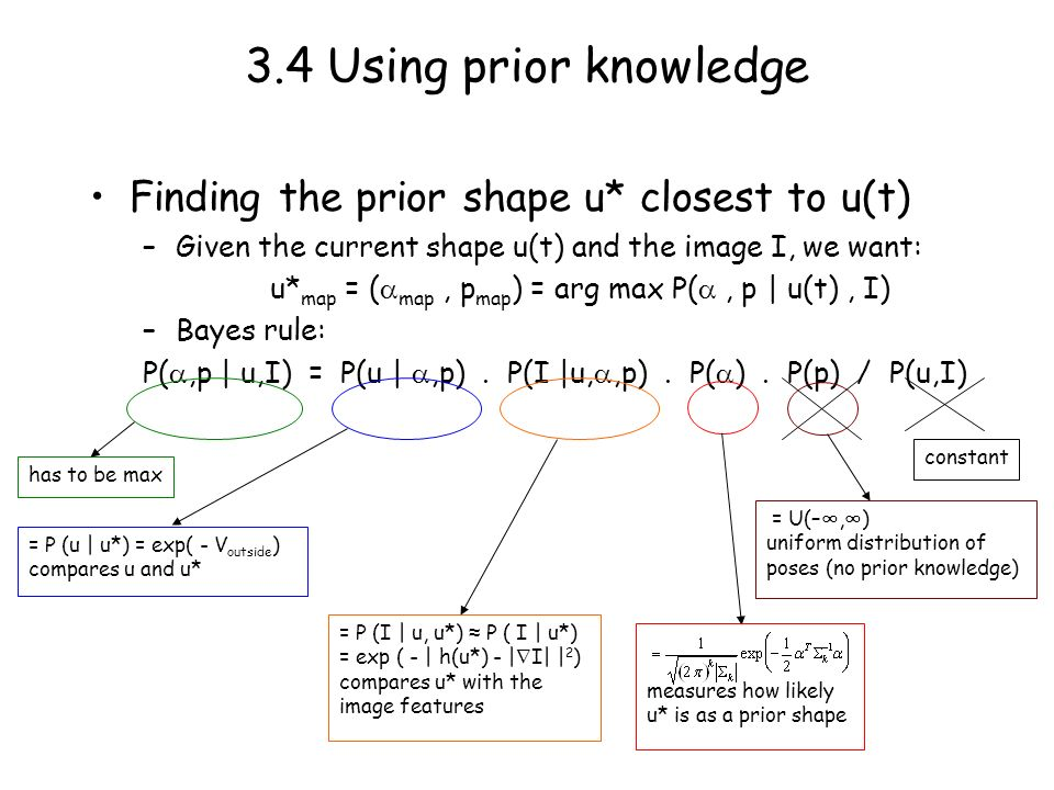 3.4 Using prior knowledge Finding the prior shape u* closest to u(t) –Given the current shape u(t) and the image I, we want: u* map = ( map, p map ) = arg max P(, p | u(t), I) –Bayes rule: P(,p | u,I) = P(u |,p).