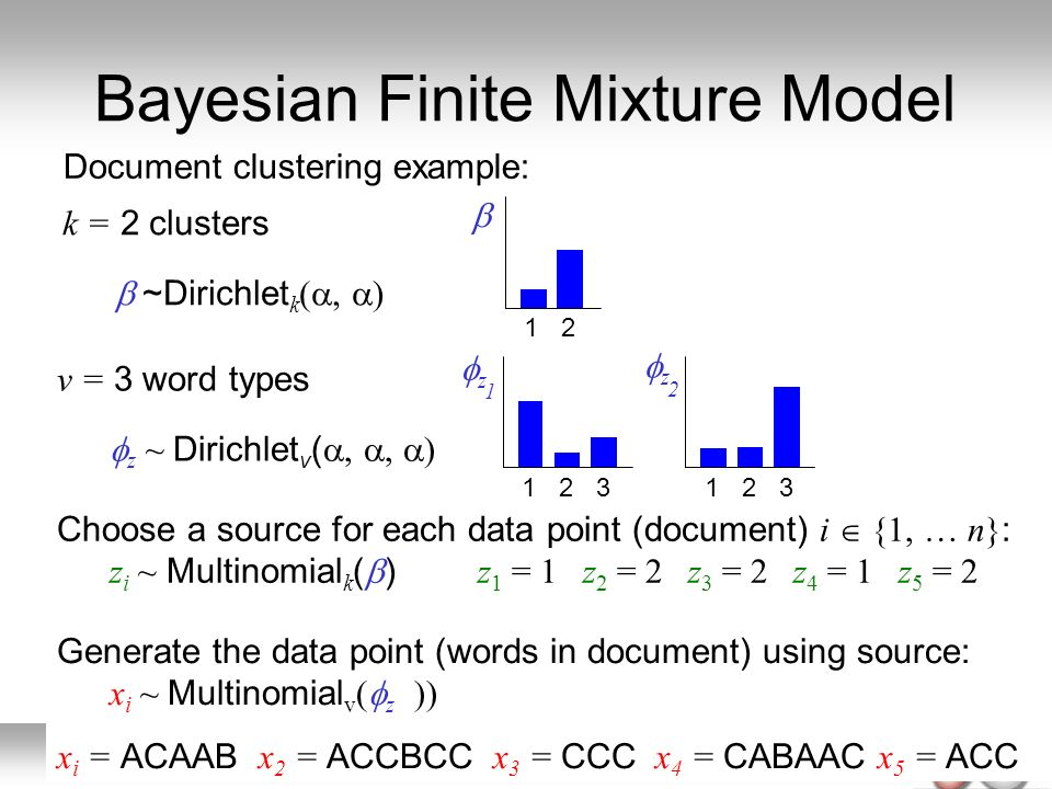 Bayesian Finite Mixture Model Document clustering example: k = 2 clusters ~Dirichlet k (, ) 12 Choose a source for each data point (document) i {1, …