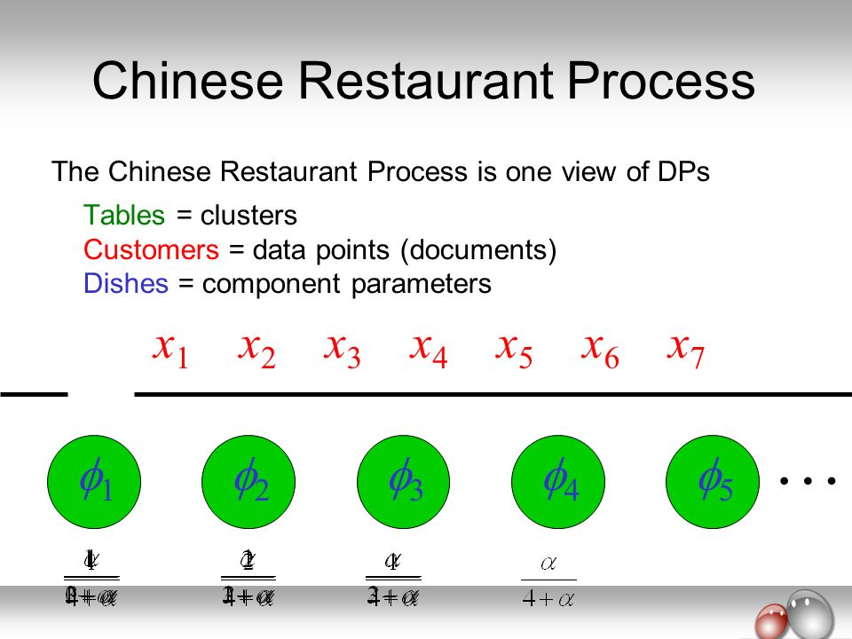 x1x1 x2x2 x3x3 x4x4 x5x5 x6x6 x7x7 The Chinese Restaurant Process is one view of DPs Tables = clusters Customers = data points (documents) Dishes = co