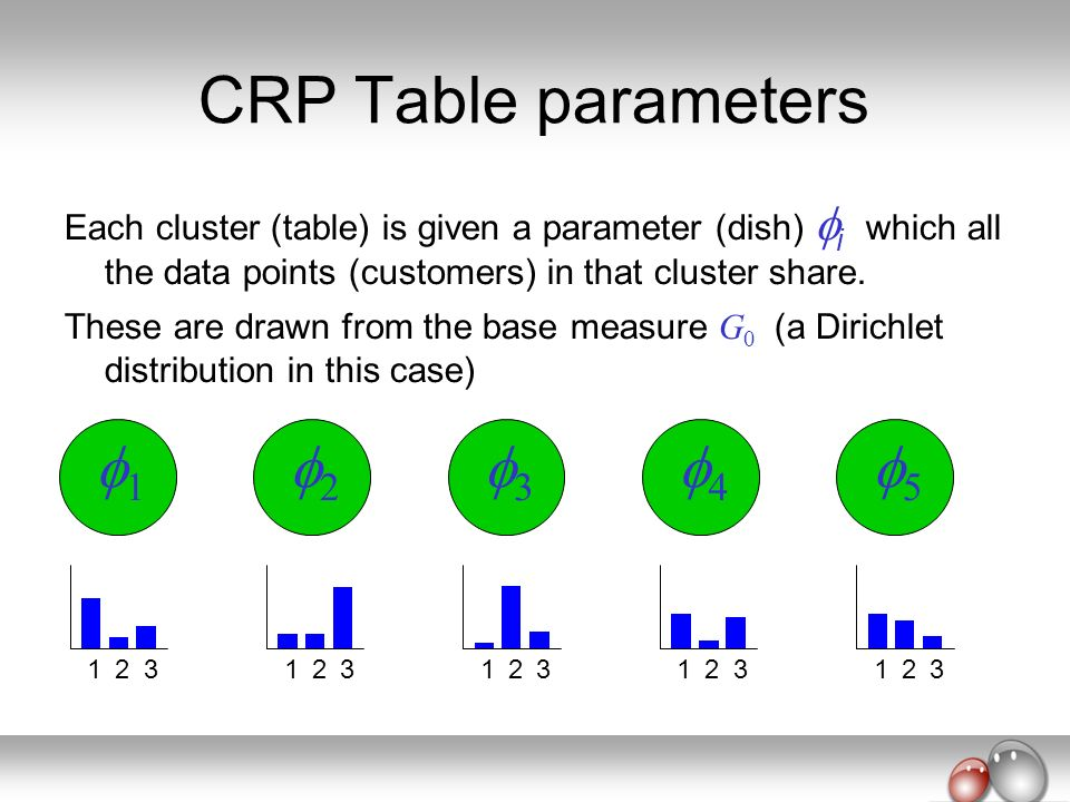 CRP Table parameters Each cluster (table) is given a parameter (dish) i which all the data points (customers) in that cluster share. These are drawn f