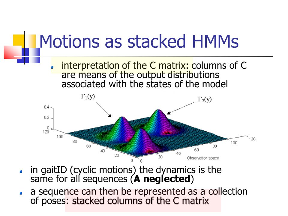 Motions as stacked HMMs interpretation of the C matrix: columns of C are means of the output distributions associated with the states of the model in gaitID (cyclic motions) the dynamics is the same for all sequences (A neglected) stacked columns of the C matrix a sequence can then be represented as a collection of poses: stacked columns of the C matrix