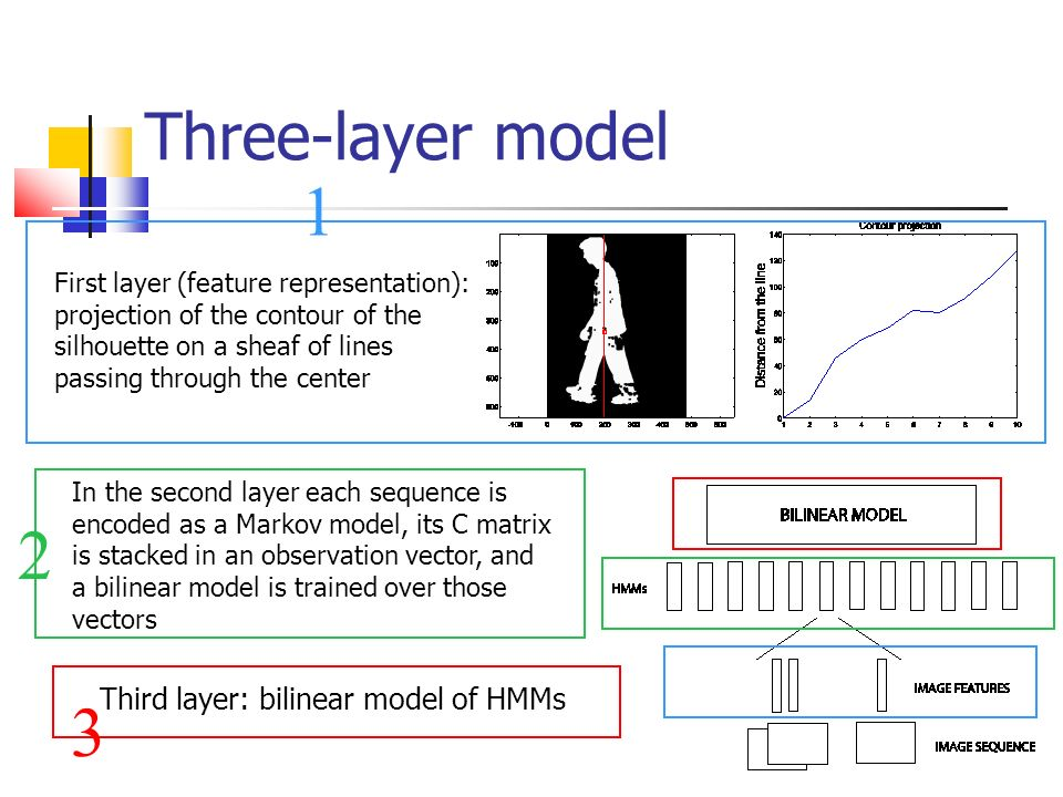 Three-layer model First layer (feature representation): projection of the contour of the silhouette on a sheaf of lines passing through the center 1 Third layer: bilinear model of HMMs 3 2 In the second layer each sequence is encoded as a Markov model, its C matrix is stacked in an observation vector, and a bilinear model is trained over those vectors