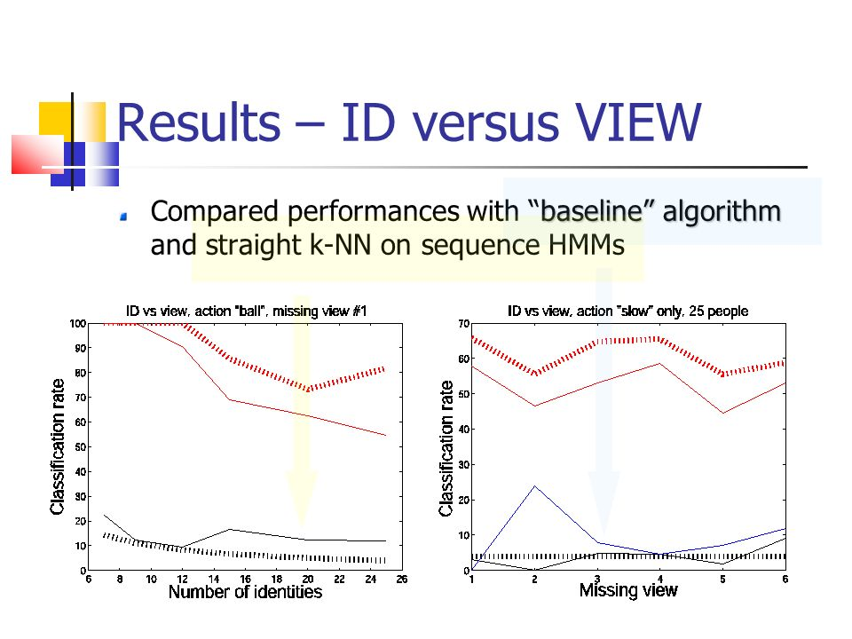 Results – ID versus VIEW baseline algorithm Compared performances with baseline algorithm and straight k-NN on sequence HMMs